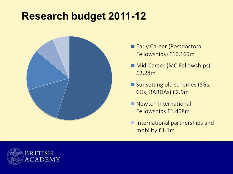 Research budget 2011-12