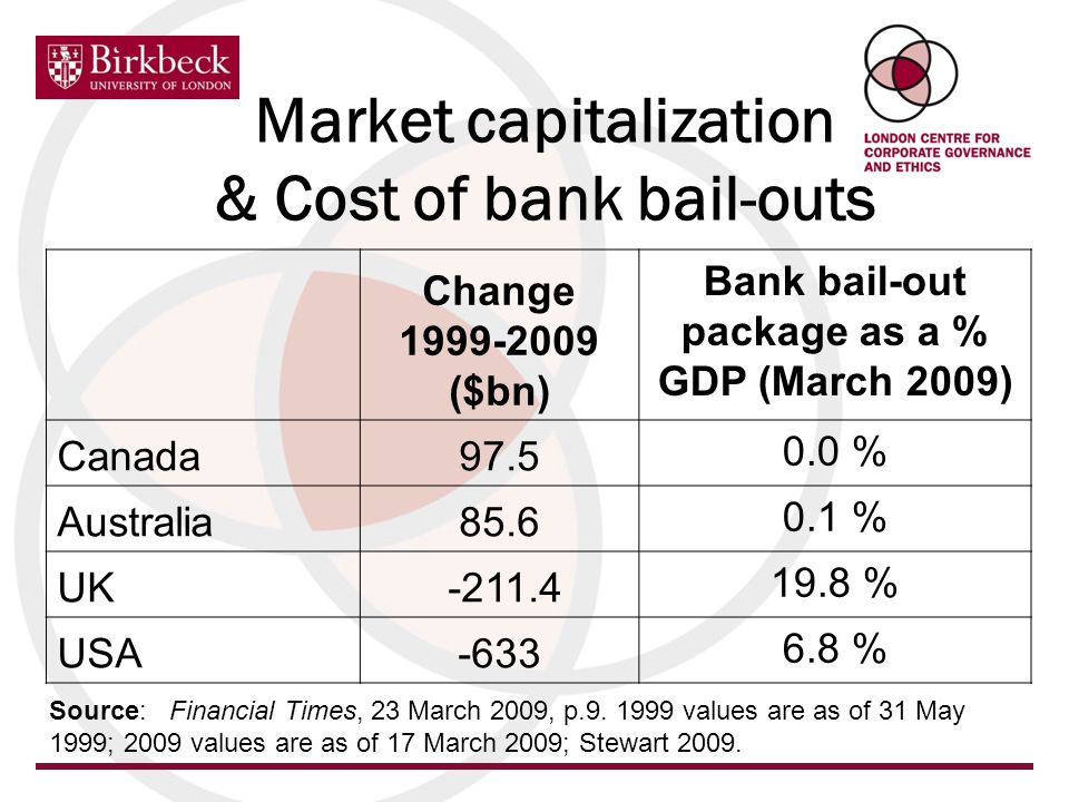 Market capitalization & Cost of bank bail-outs Change 1999-2009 ($bn) Bank bail-out package as a % GDP (March 2009) Canada97.5 0.0 % Australia85.6 0.1 % UK -211.4 19.8 % USA-633 6.8 % Source: Financial Times, 23 March 2009, p.9.