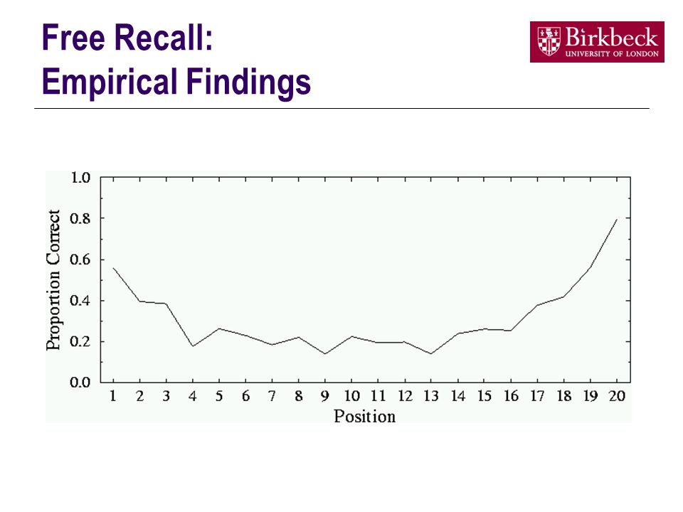 Free Recall: Empirical Findings
