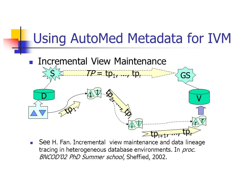 Using AutoMed Metadata for IVM Incremental View Maintenance S GS D V TP = tp 1, …, tp r 1 1 tp 1 i i tp 2, …, tp i r r tp i+1, …, tp r See H. Fan. Inc