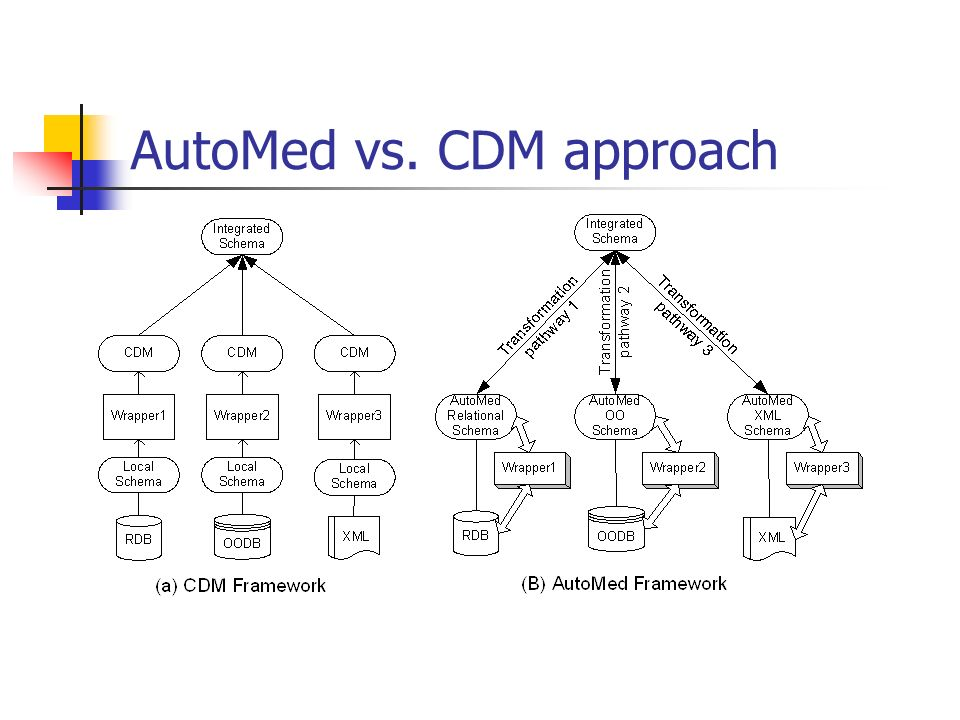 AutoMed vs. CDM approach