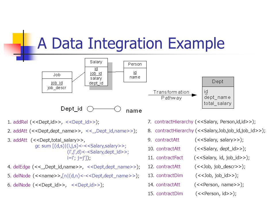 A Data Integration Example 1. addRel ( >, >); 2. addAtt ( >, >); 3. addAtt ( >, gc sum [(d,s)|(i,j,s) >; (i',j',d) >; i=i'; j=j']); 4. delEdge ( >, >)