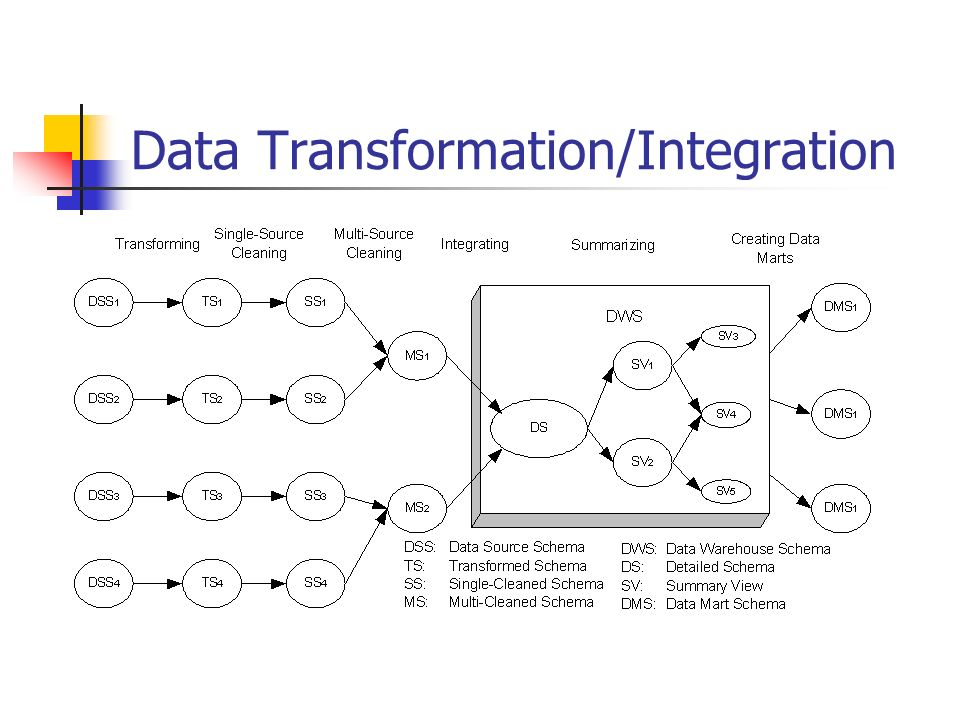 Data Transformation/Integration