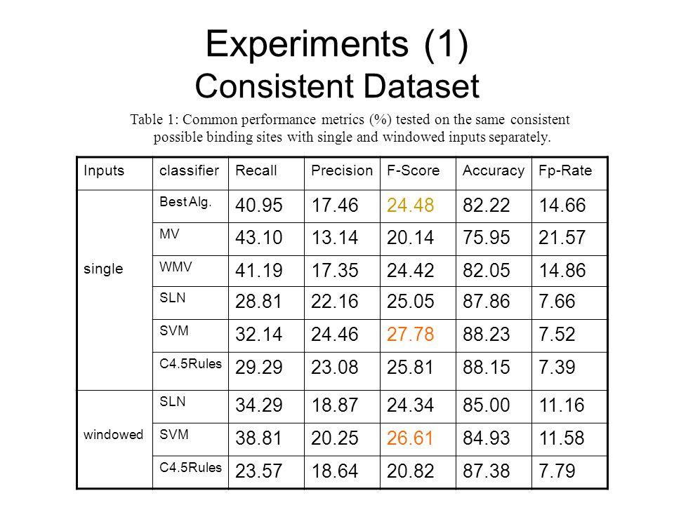 InputsclassifierRecallPrecisionF-ScoreAccuracyFp-Rate Best Alg.
