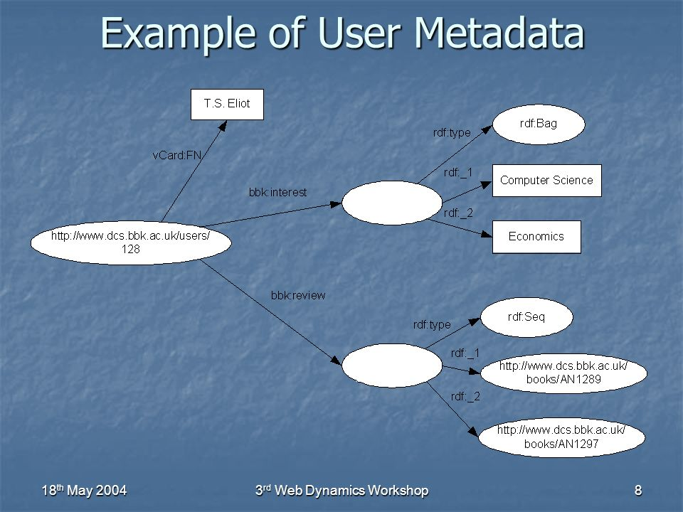 18 th May 20043 rd Web Dynamics Workshop8 Example of User Metadata