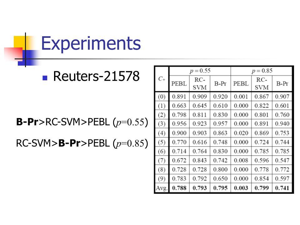 Experiments Reuters-21578 B-Pr>RC-SVM>PEBL ( p=0.55 ) RC-SVM>B-Pr>PEBL ( p=0.85 )