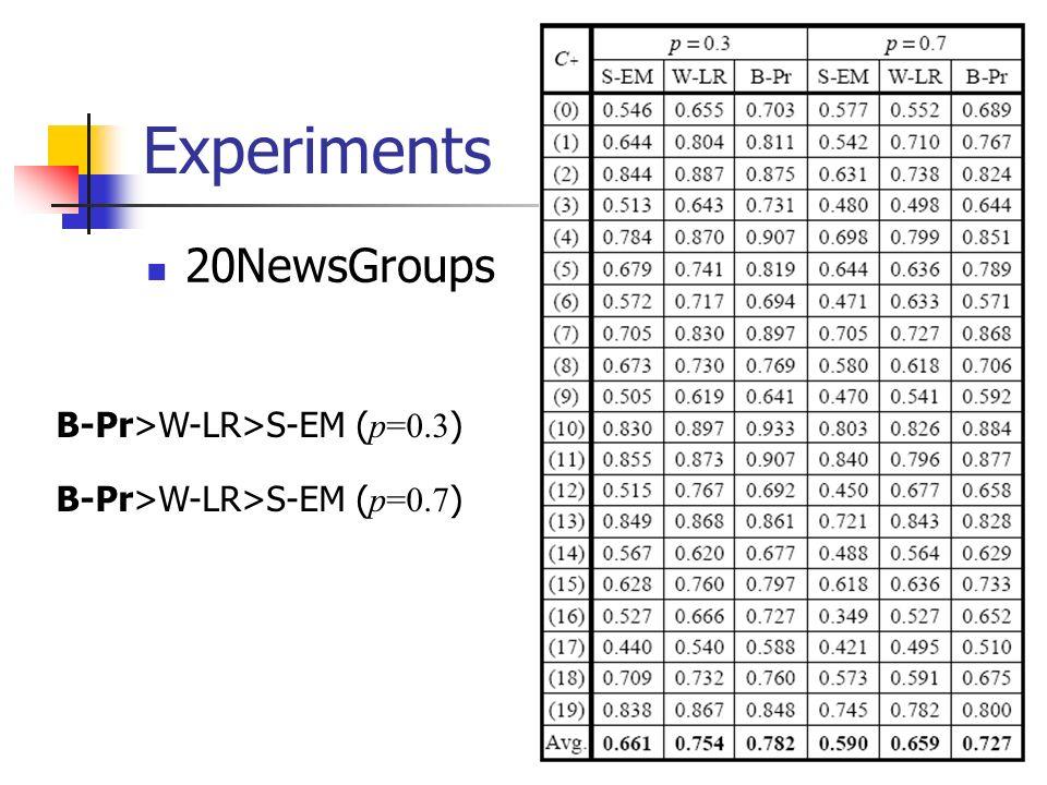Experiments 20NewsGroups B-Pr>W-LR>S-EM ( p=0.3 ) B-Pr>W-LR>S-EM ( p=0.7 )
