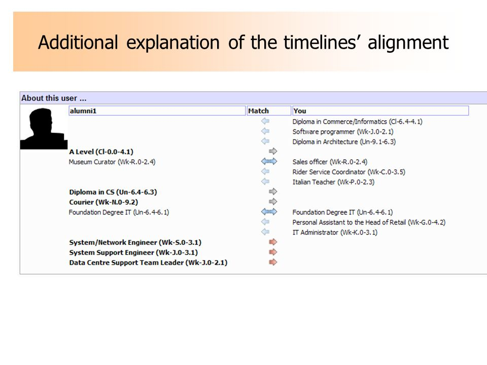 Additional explanation of the timelines alignment