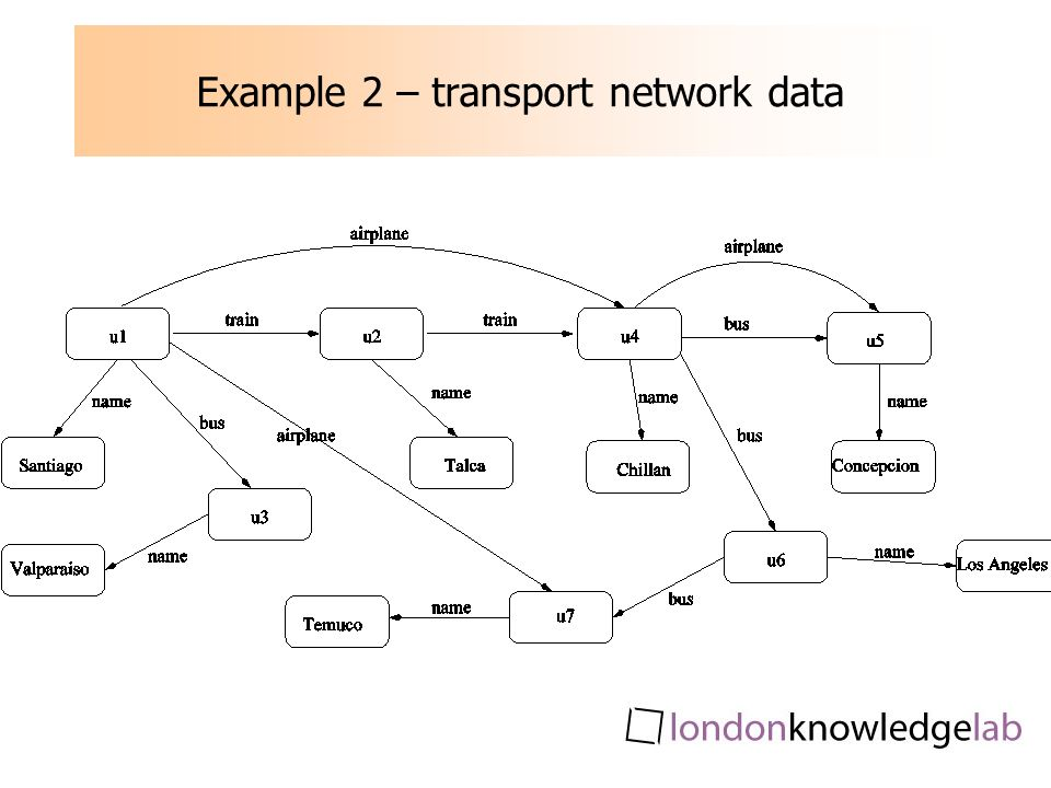 Example 2 – transport network data