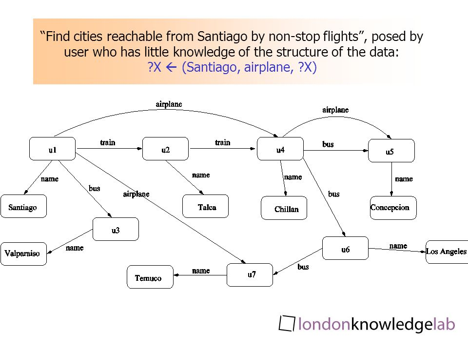Find cities reachable from Santiago by non-stop flights, posed by user who has little knowledge of the structure of the data: X (Santiago, airplane, X)