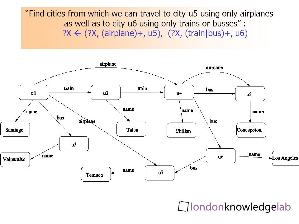 Find cities from which we can travel to city u5 using only airplanes as well as to city u6 using only trains or busses : X ( X, (airplane)+, u5), ( X, (train|bus)+, u6)