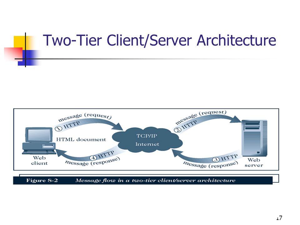 17 Two-Tier Client/Server Architecture