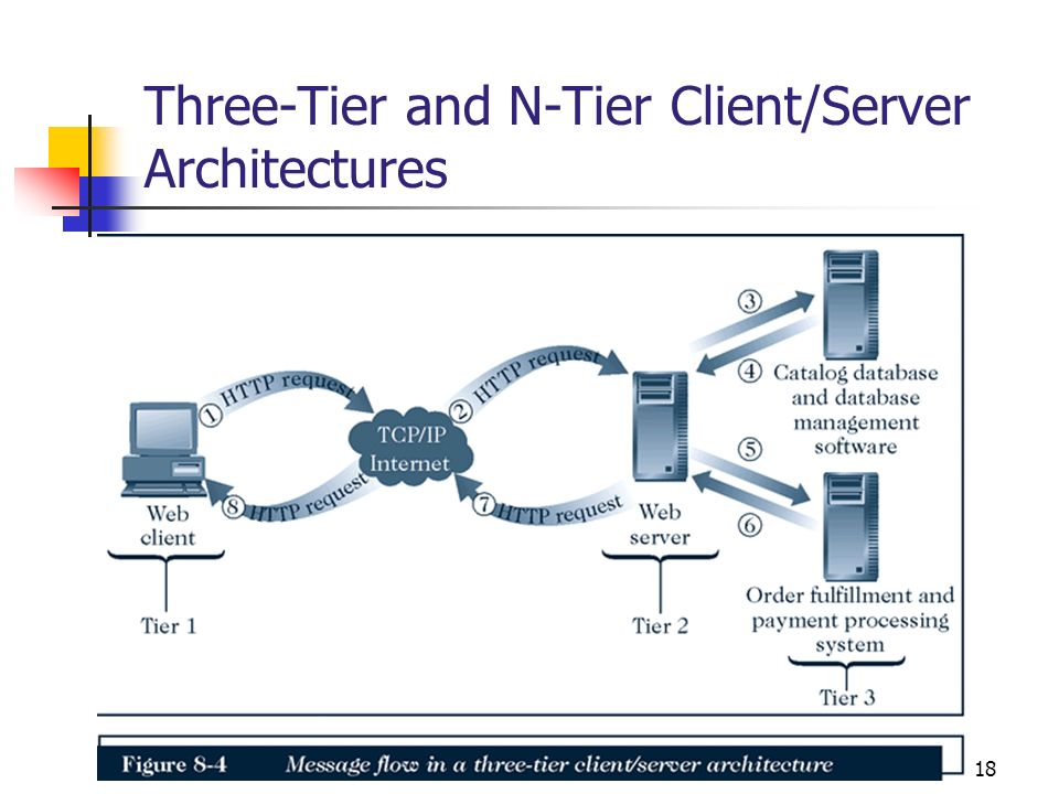 18 Three-Tier and N-Tier Client/Server Architectures