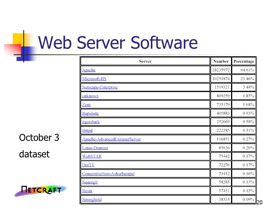 20 Web Server Software October 3 dataset