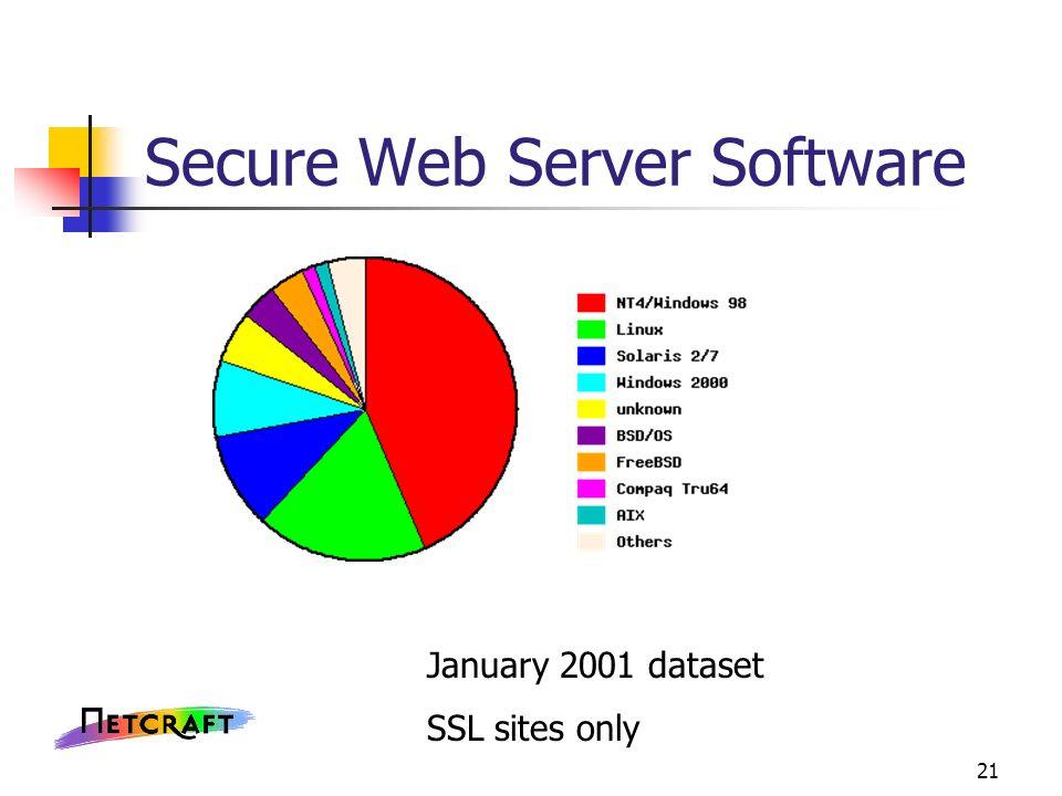 21 Secure Web Server Software January 2001 dataset SSL sites only