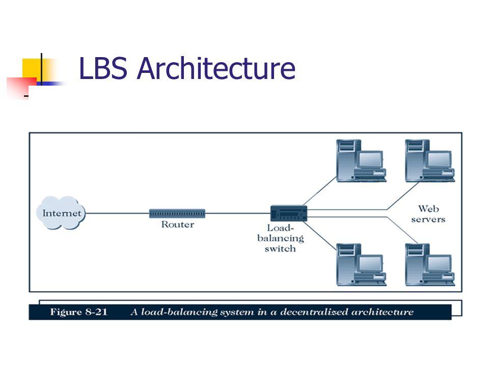 36 LBS Architecture