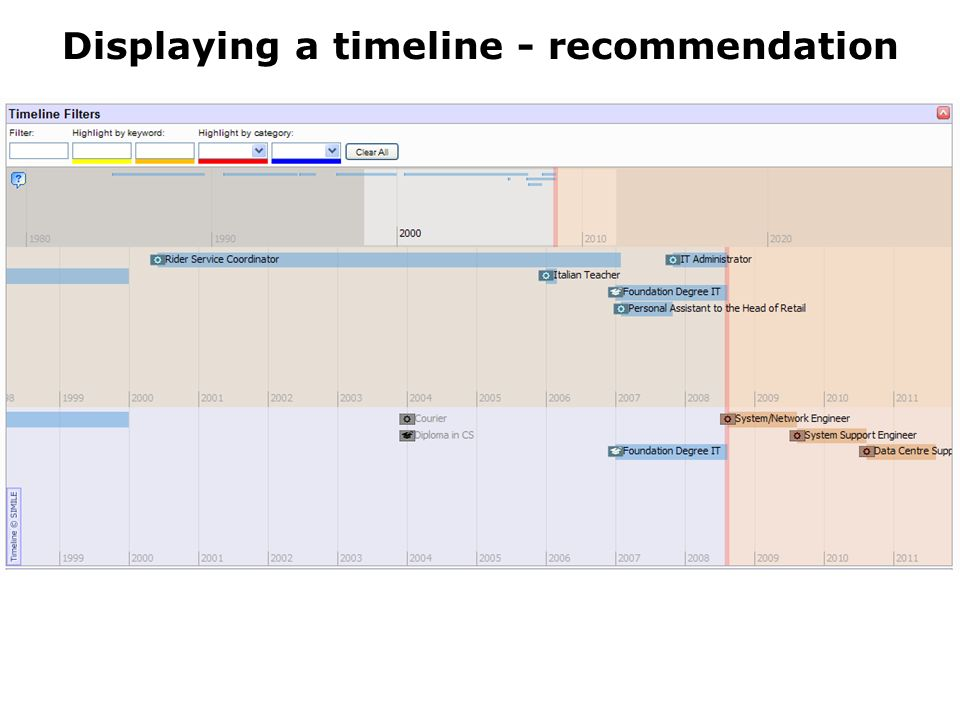 Displaying a timeline - recommendation