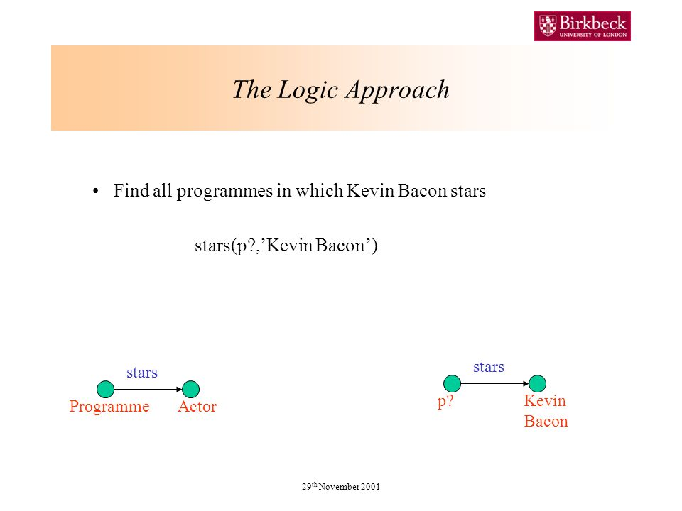 29 th November 2001 The Logic Approach Find all programmes in which Kevin Bacon stars stars(p ,Kevin Bacon) stars p Kevin Bacon stars ProgrammeActor