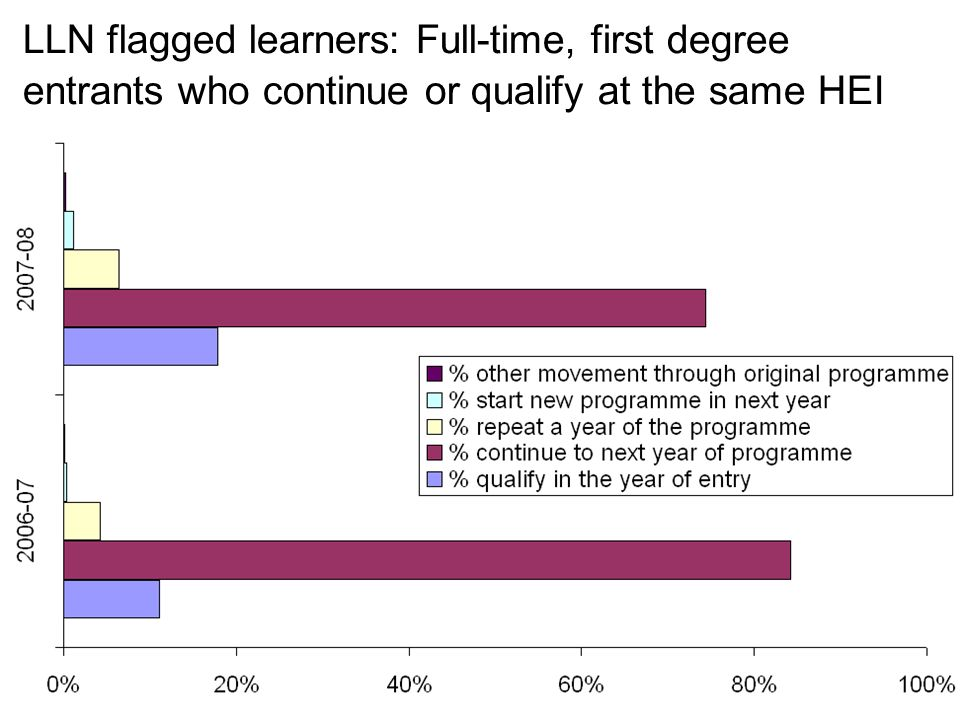 LLN flagged learners: Full-time, first degree entrants who continue or qualify at the same HEI