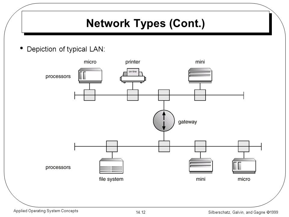 Silberschatz, Galvin, and Gagne 1999 14.12 Applied Operating System Concepts Network Types (Cont.) Depiction of typical LAN: