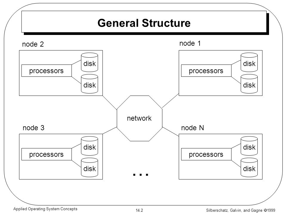 Silberschatz, Galvin, and Gagne 1999 14.2 Applied Operating System Concepts General Structure network disk processors disk processors disk processors