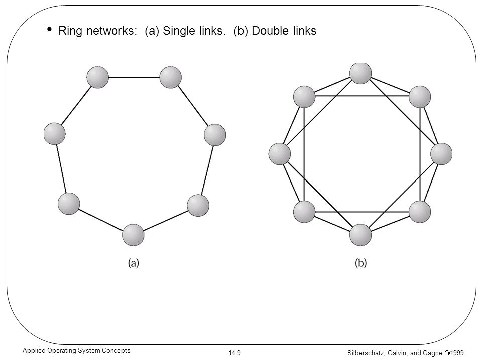 Silberschatz, Galvin, and Gagne 1999 14.9 Applied Operating System Concepts Ring networks: (a) Single links. (b) Double links