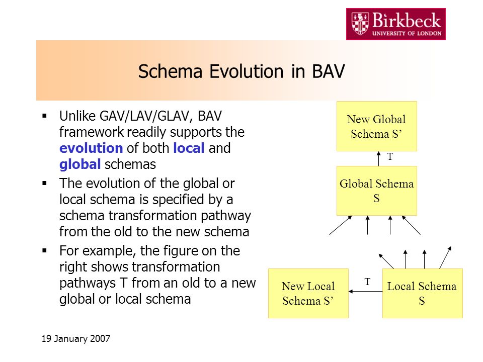 19 January 2007 Schema Evolution in BAV Unlike GAV/LAV/GLAV, BAV framework readily supports the evolution of both local and global schemas The evolution of the global or local schema is specified by a schema transformation pathway from the old to the new schema For example, the figure on the right shows transformation pathways T from an old to a new global or local schema Global Schema S New Global Schema S T New Local Schema S Local Schema S T