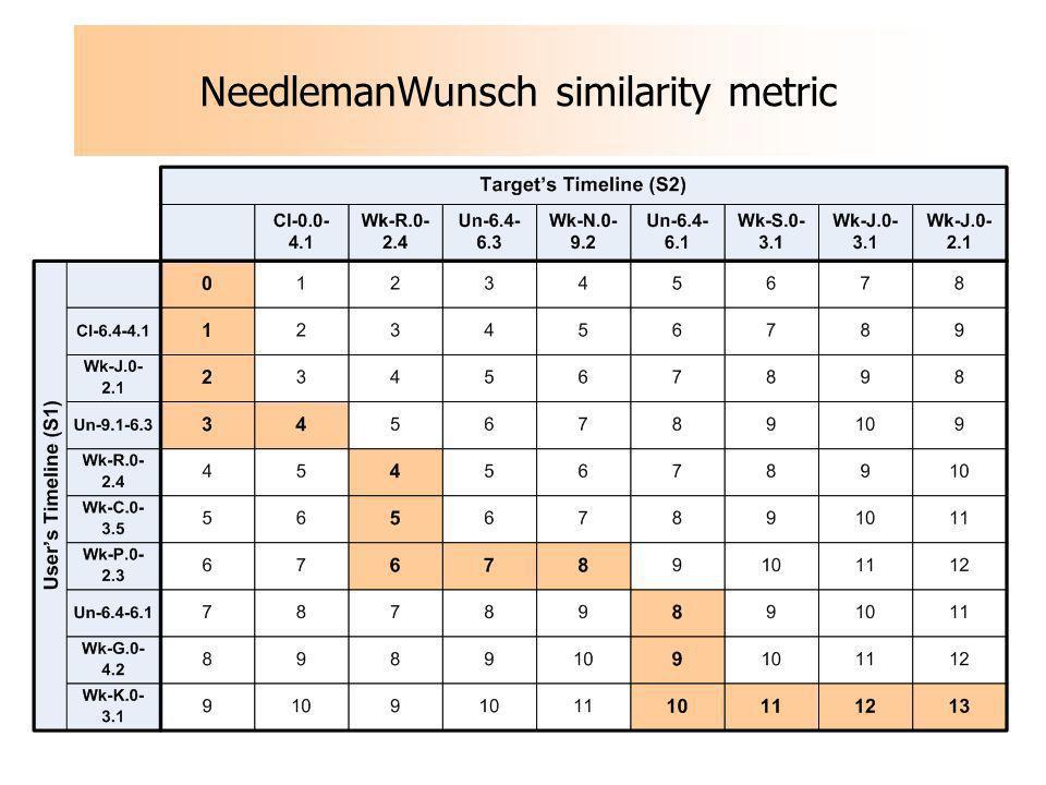 NeedlemanWunsch similarity metric