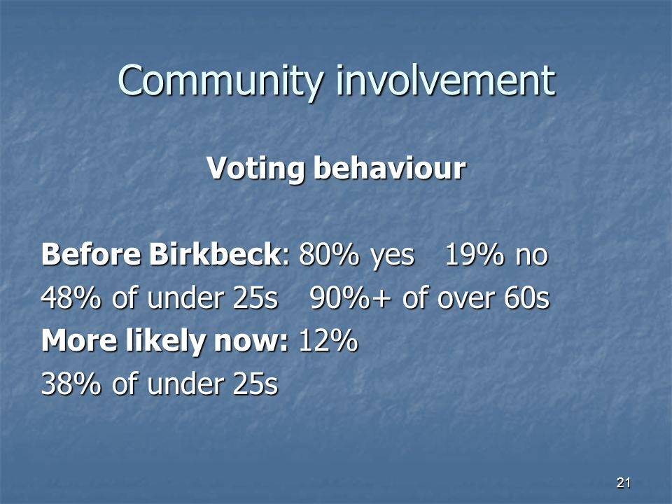 21 Community involvement Voting behaviour Before Birkbeck: 80% yes19% no 48% of under 25s 90%+ of over 60s More likely now: 12% 38% of under 25s