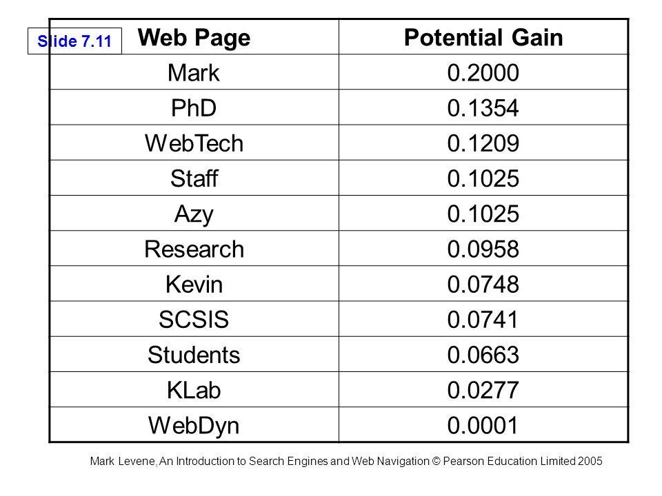 Mark Levene, An Introduction to Search Engines and Web Navigation © Pearson Education Limited 2005 Slide 7.11 Web PagePotential Gain Mark0.2000 PhD0.1354 WebTech0.1209 Staff0.1025 Azy0.1025 Research0.0958 Kevin0.0748 SCSIS0.0741 Students0.0663 KLab0.0277 WebDyn0.0001