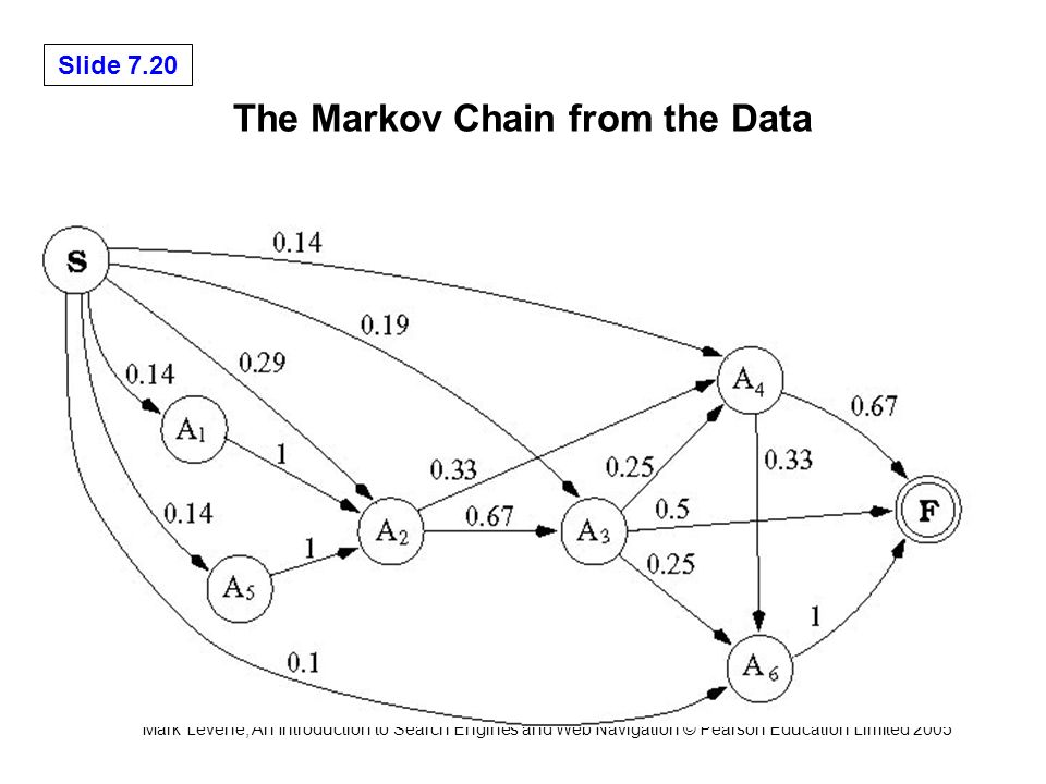 Mark Levene, An Introduction to Search Engines and Web Navigation © Pearson Education Limited 2005 Slide 7.20 The Markov Chain from the Data