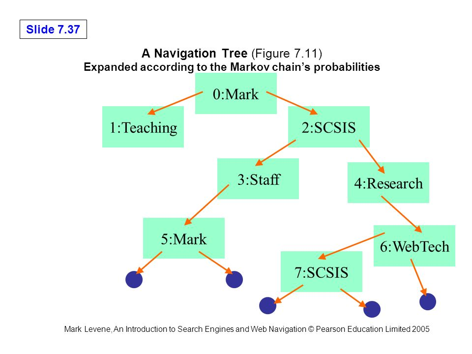 Mark Levene, An Introduction to Search Engines and Web Navigation © Pearson Education Limited 2005 Slide 7.37 A Navigation Tree (Figure 7.11) Expanded according to the Markov chains probabilities 0:Mark 1:Teaching2:SCSIS 3:Staff 4:Research 6:WebTech 5:Mark 7:SCSIS