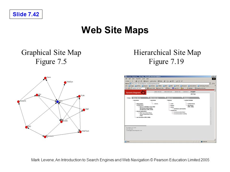 Mark Levene, An Introduction to Search Engines and Web Navigation © Pearson Education Limited 2005 Slide 7.42 Web Site Maps Hierarchical Site Map Figure 7.19 Graphical Site Map Figure 7.5