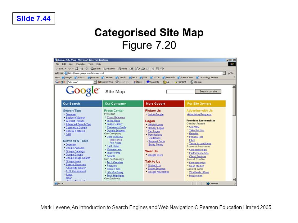 Mark Levene, An Introduction to Search Engines and Web Navigation © Pearson Education Limited 2005 Slide 7.44 Categorised Site Map Figure 7.20