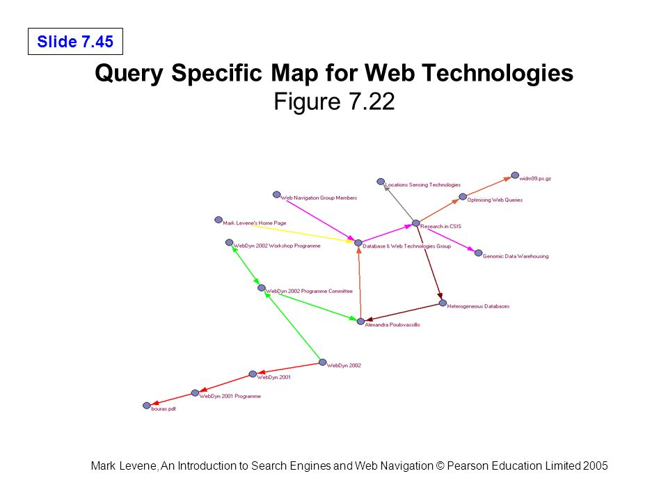 Mark Levene, An Introduction to Search Engines and Web Navigation © Pearson Education Limited 2005 Slide 7.45 Query Specific Map for Web Technologies Figure 7.22