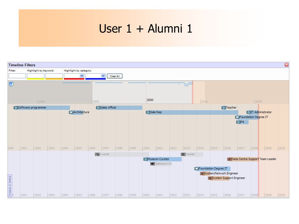 User 1 + Alumni 1