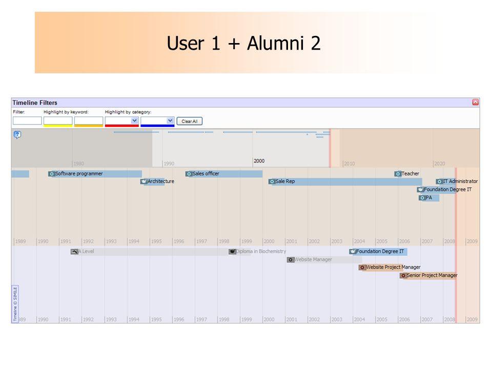 User 1 + Alumni 2