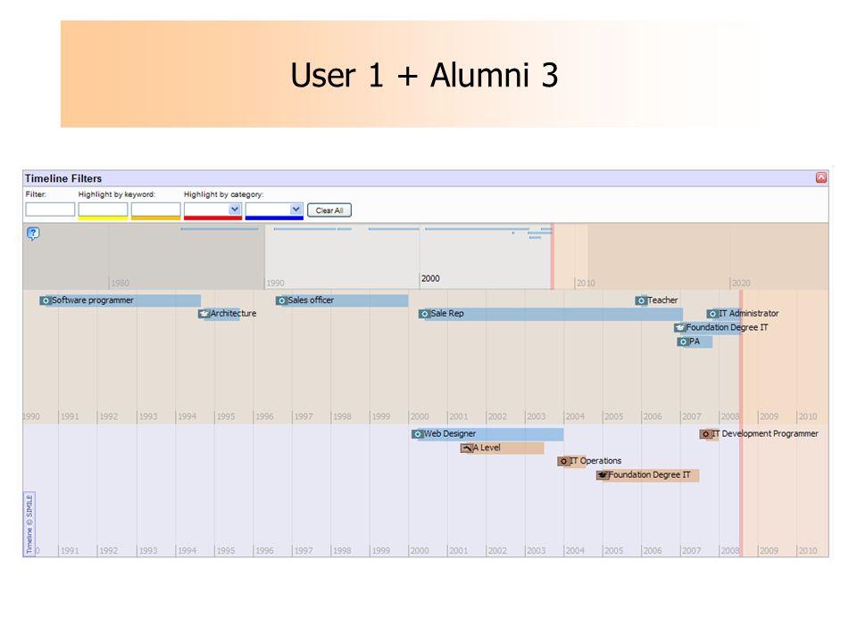 User 1 + Alumni 3