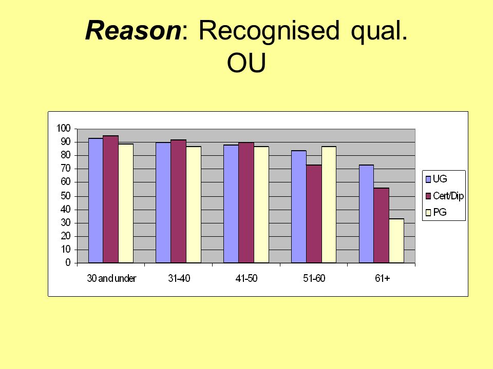 Reason: Recognised qual. OU