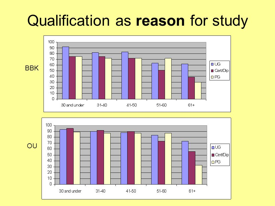 Qualification as reason for study BBK OU