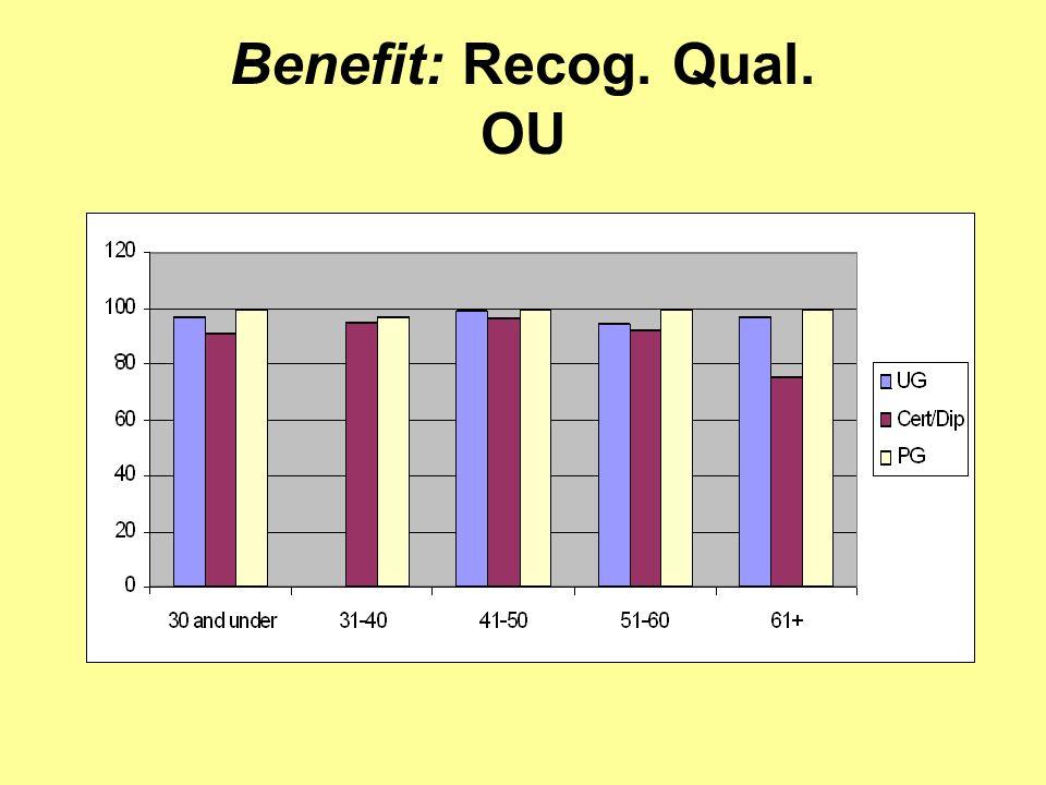Benefit: Recog. Qual. OU