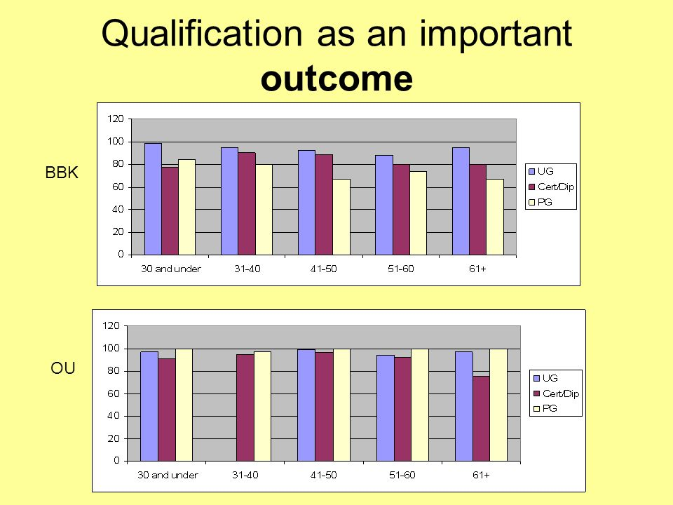 Qualification as an important outcome BBK OU