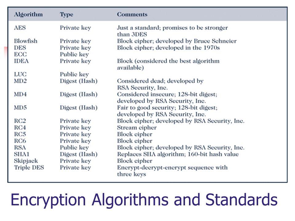 Encryption Algorithms and Standards