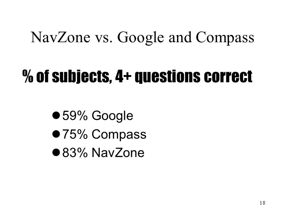 18 % of subjects, 4+ questions correct 59% Google 75% Compass 83% NavZone NavZone vs. Google and Compass
