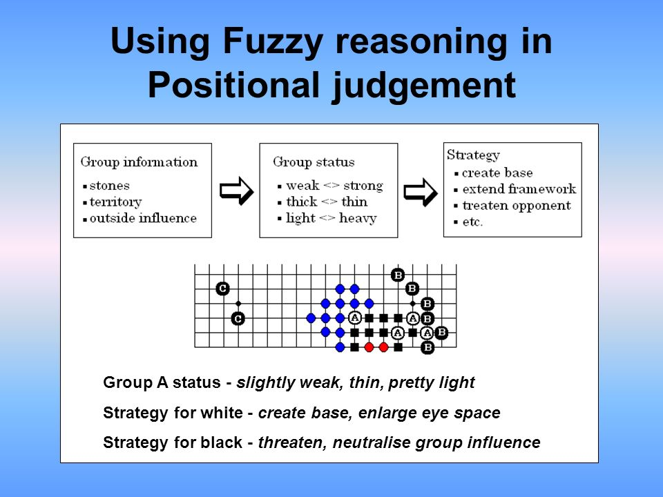 Using Fuzzy reasoning in Positional judgement Group A status - slightly weak, thin, pretty light Strategy for white - create base, enlarge eye space S