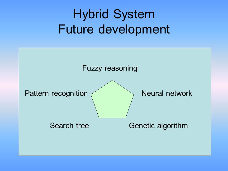 Hybrid System Future development Search tree Pattern recognition Fuzzy reasoning Neural network Genetic algorithm