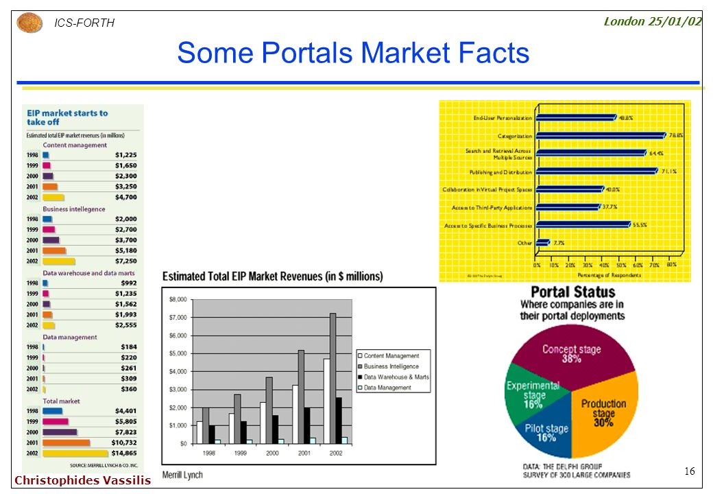 16 ICS-FORTH London 25/01/02 Christophides Vassilis Some Portals Market Facts
