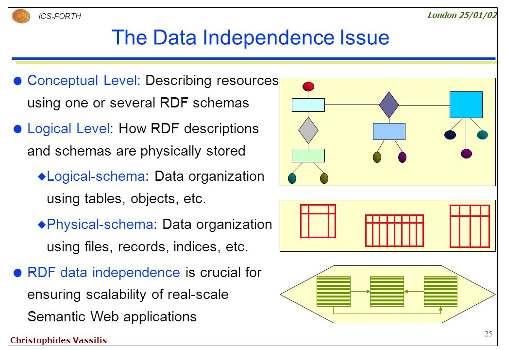 25 ICS-FORTH London 25/01/02 Christophides Vassilis The Data Independence Issue Conceptual Level: Describing resources using one or several RDF schemas Logical Level: How RDF descriptions and schemas are physically stored Logical-schema: Data organization using tables, objects, etc.