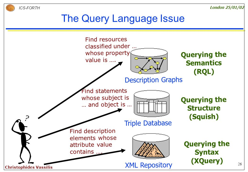 26 ICS-FORTH London 25/01/02 Christophides Vassilis The Query Language Issue Querying the Structure (Squish) Querying the Semantics (RQL) Querying the Syntax (XQuery) XML Repository Find description elements whose attribute value contains ….
