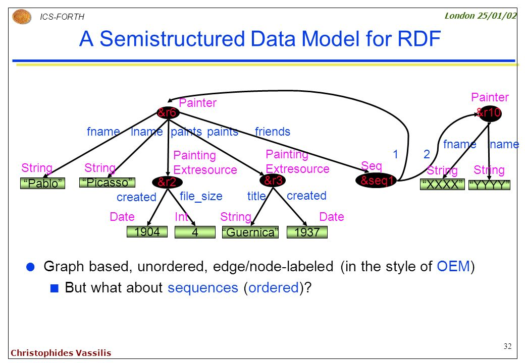 32 ICS-FORTH London 25/01/02 Christophides Vassilis A Semistructured Data Model for RDF Graph based, unordered, edge/node-labeled (in the style of OEM) But what about sequences (ordered).